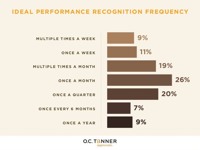 IDEAL PERFORMANCE RECOGNITION FREQUENCY  MULTIPLE TIMES A WEEK ONCE A WEEK  9% 11% 19%  MULTIPLE TIMES A MONTH  26%  ONCE ...