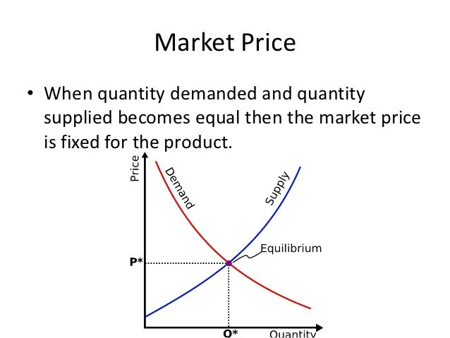 how-prices-are-determined-39-638.jpg?cb=