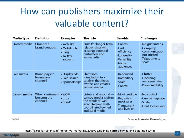How can publishers maximize their       valuable content? http://blogs.forrester.com/interactive_marketing/2009/12/definin...