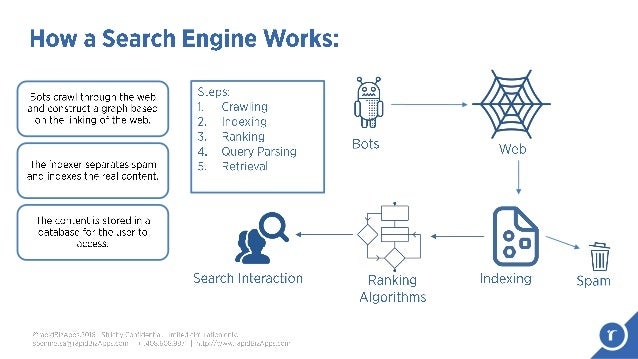 how a search engine works
