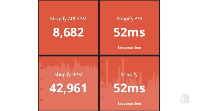 How Shopify Scales Rails