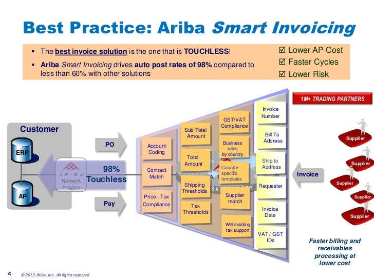 How Smart Invoicing Enables StraightThrough Processing For All Of Yo - Ariba invoice processing
