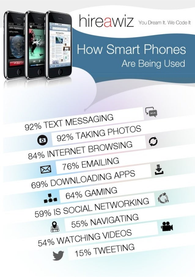 How smart phones are being used [Infographic]