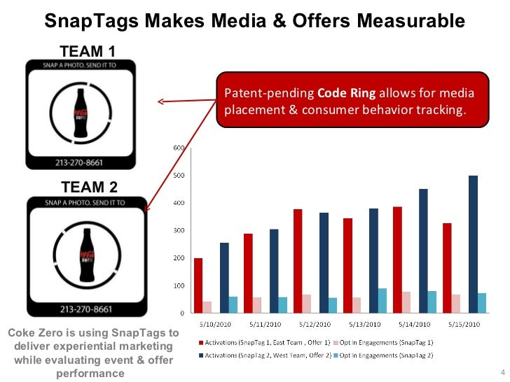 Patent-pending  Code Ring  allows for media placement & consumer behavior tracking.  SnapTags Makes Media & Offers Measura...