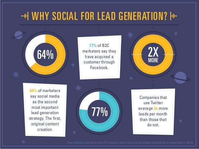 The Future Is Here: How Social Affects Lead Generation