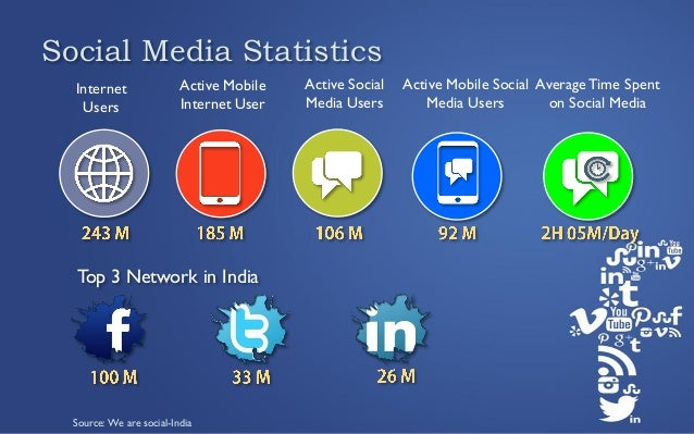 The influence of social media in
