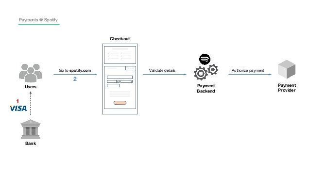 how to change spotify payment