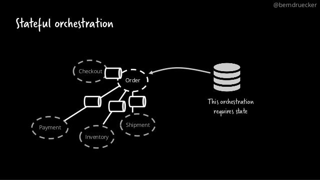 Order Checkout Payment Inventory Shipment Stateful orchestration This orchestration requires state @berndruecker