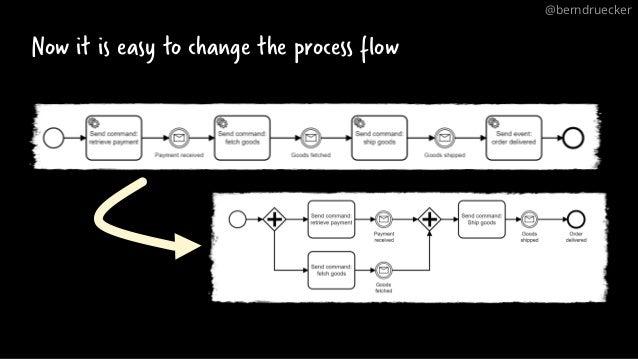 Now it is easy to change the process flow @berndruecker