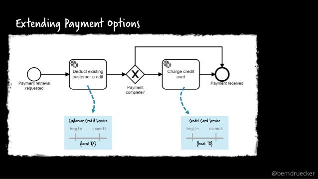 Extending Payment Options begin commit {local TX} Customer Credit Service begin commit {local TX} Credit Card Service @ber...