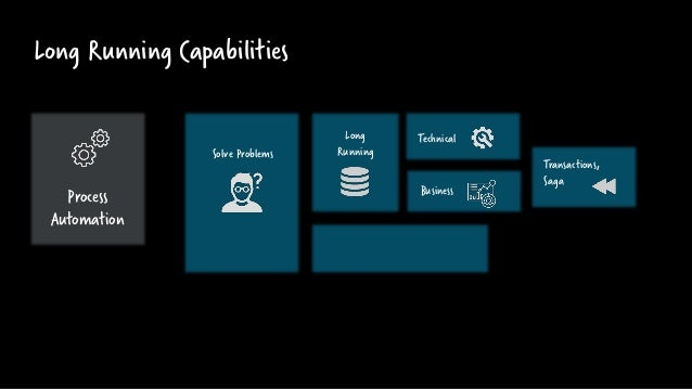 Long Running Capabilities Solve Problems Long Running Technical Business Transactions, Saga Process Automation