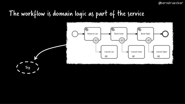 The workflow is domain logic as part of the service Trip @berndruecker
