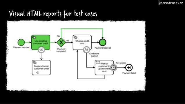 Visual HTML reports for test cases @berndruecker