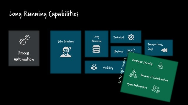 Long Running Capabilities Solve Problems Long Running Technical Business Transactions, Saga Visibility Process Automation