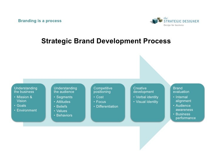 The Strategic Designer Brand Strategy Development Workshop
