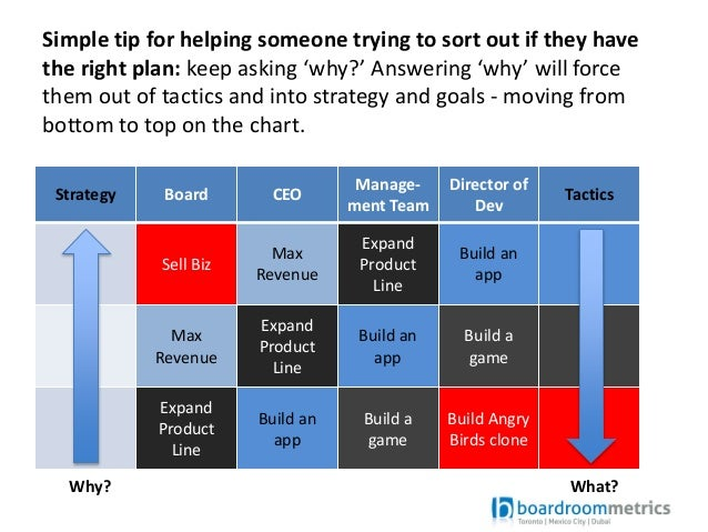 difference between strategy and corporate planning What is the differeces between strategic plan and business plan what is the approach you would take in each type of planning.