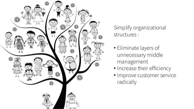 Simplify organizational structures :  •Eliminate layers of unnecessary middle management  •Increase their efficiency  •Imp...