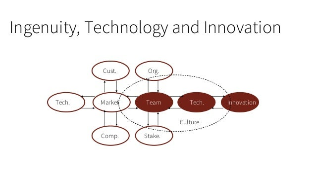Ingenuity, Technology and Innovation  Team  Org.  Stake.  Market  Tech.  Cust.  Comp.  Tech.  Innovation  Culture