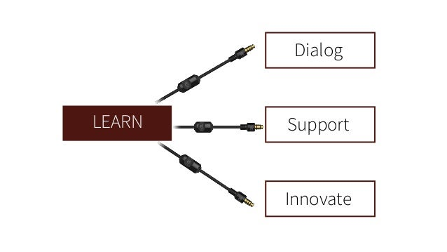 LEARN  Dialog  Support  Innovate