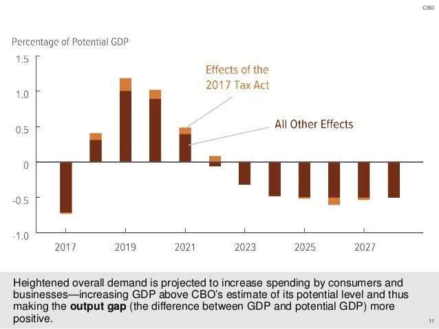 How the 2017 Tax Act Affected CBO's Economic and Budget