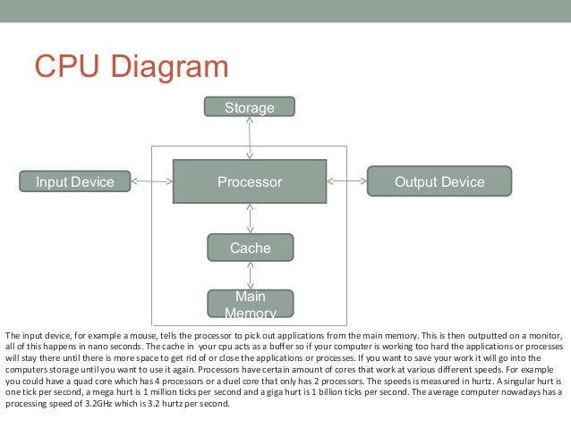 how cpu works essay example How to write an english essay you can create a numbered outline using a word processor or just put it on paper for example, a works cited entry for a book would include the author's last name and first name, title of the work.