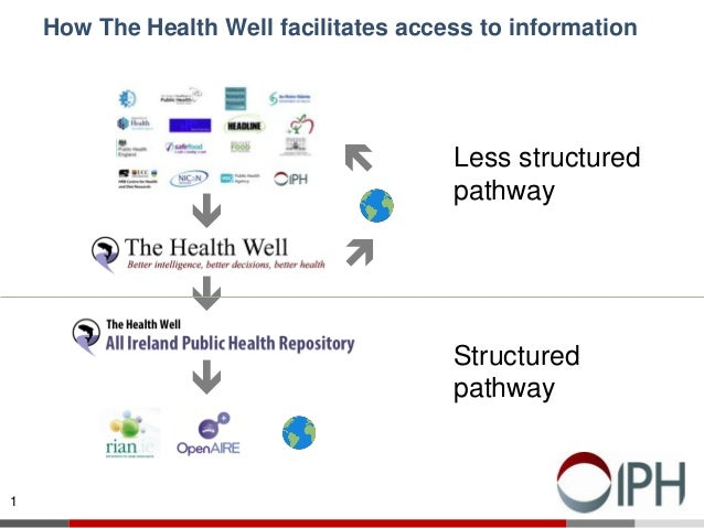 1 How The Health Well facilitates access to information      Less structured pathway Structured pathway