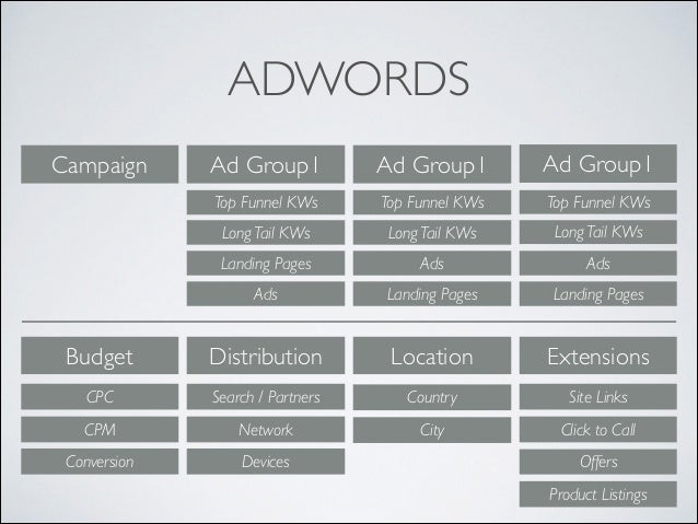 ADWORDS Ad Group1  Ad Group1  Ad Group1  Top Funnel KWs  Top Funnel KWs  Top Funnel KWs  Long Tail KWs   Long Tail KWs  L...