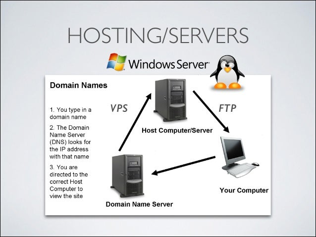 HOSTING/SERVERS VPS  FTP