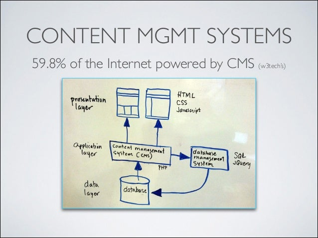 CONTENT MGMT SYSTEMS 59.8% of the Internet powered by CMS (w3tech's)