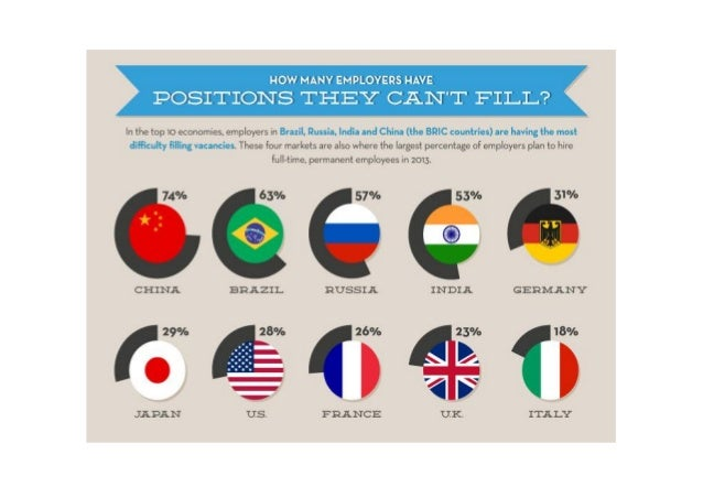 How the skills gap affects the global economy Slide 3