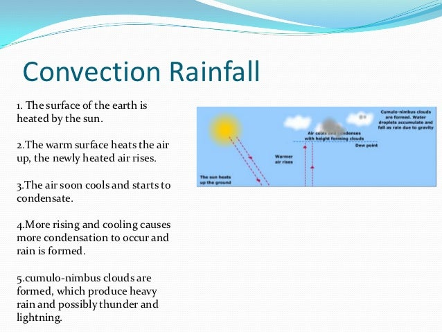 what are the three different types of precipitation