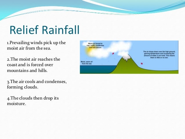 How the three different types of rain form