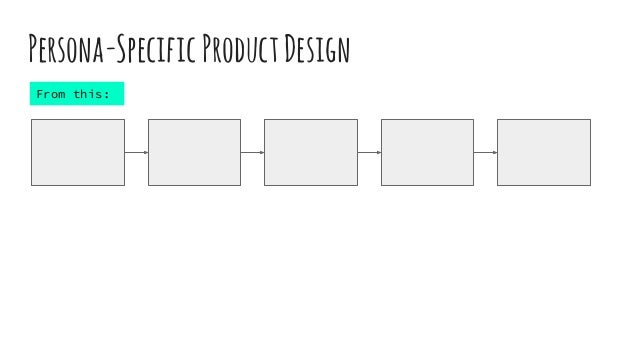 Persona-SpecificProductDesign From this: