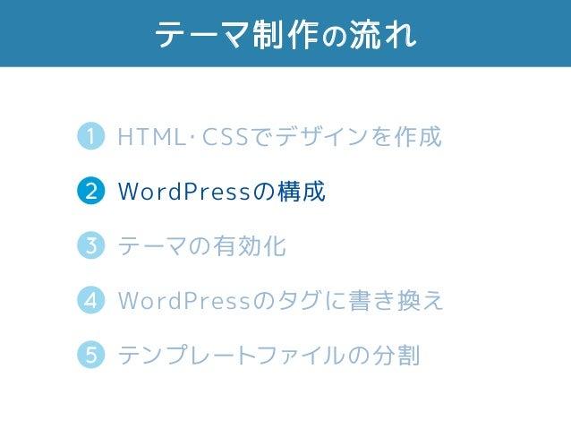 テーマ制作の流れ 2 HTML・CSSでデザインを作成 WordPressの構成 テーマの有効化 WordPressのタグに書き換え テンプレートファイルの分割5 3 4 1