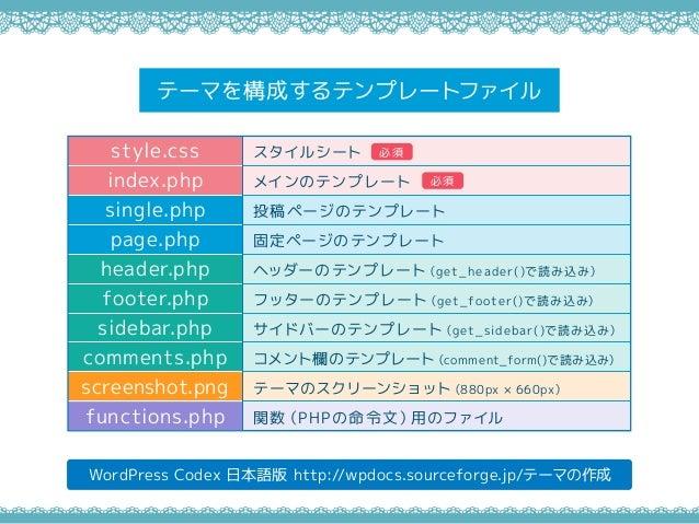 テーマを構成するテンプレートファイル WordPress Codex 日本語版 http://wpdocs.sourceforge.jp/テーマの作成 style.css index.php single.php page.php header...