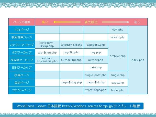 WordPress Codex 日本語版 http://wpdocs.sourceforge.jp/テンプレート階層 ページの種類 404ページ 検索結果ページ カテゴリーアーカイブ タグアーカイブ 作成者アーカイブ 日付アーカイブ 投稿ページ...