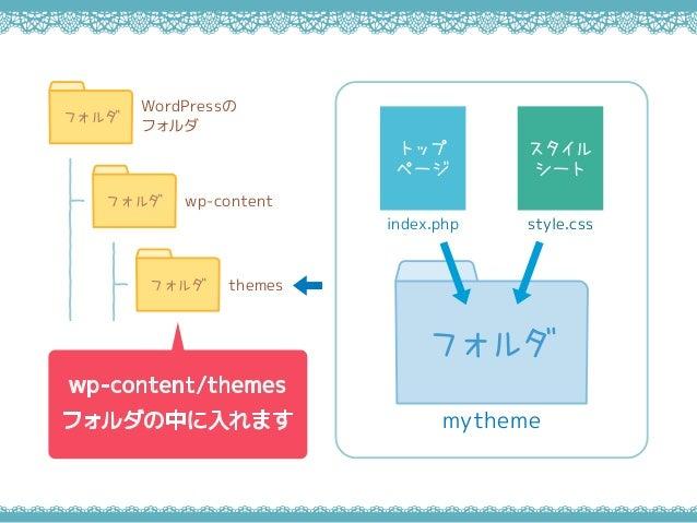 wp-content/themes フォルダの中に入れます WordPressの フォルダ フォルダ wp-contentフォルダ themesフォルダ mytheme フォルダ style.css スタイル シート トップ ページ index...