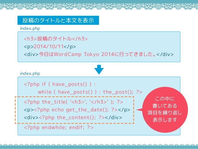 index.php index.php <h3>投稿のタイトル</h3> <p>2014/10/11</p> <div>今日はWordCamp Tokyo 2014に行ってきました。</div> <?php if ( have_posts() ...
