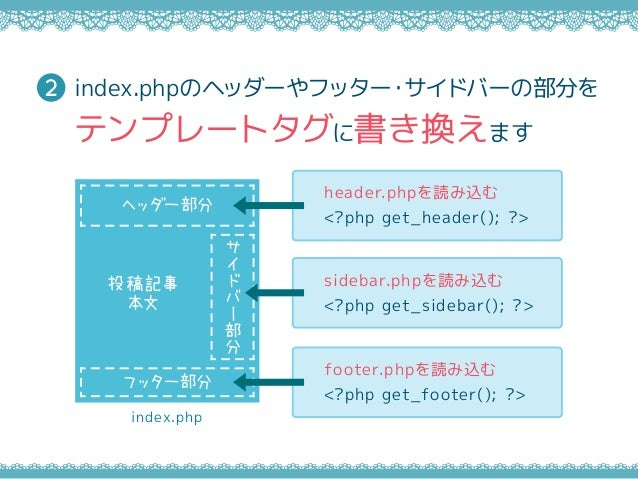 index.php サ イ ド バ ー 部 分 投稿記事 本文 ヘッダー部分 フッター部分 header.phpを読み込む <?php get_header(); ?> sidebar.phpを読み込む <?php get_sidebar();...