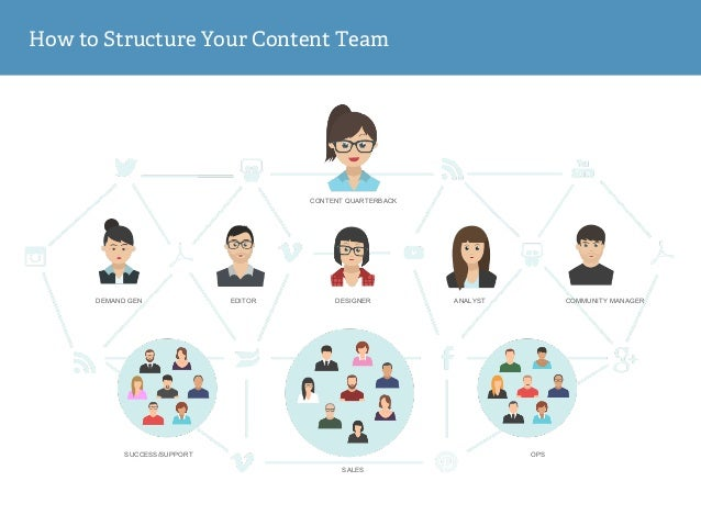 How to Structure Your Content Team DEMAND GEN EDITOR DESIGNER ANALYST SUCCESS/SUPPORT SALES OPS COMMUNITY MANAGER CONTENT ...
