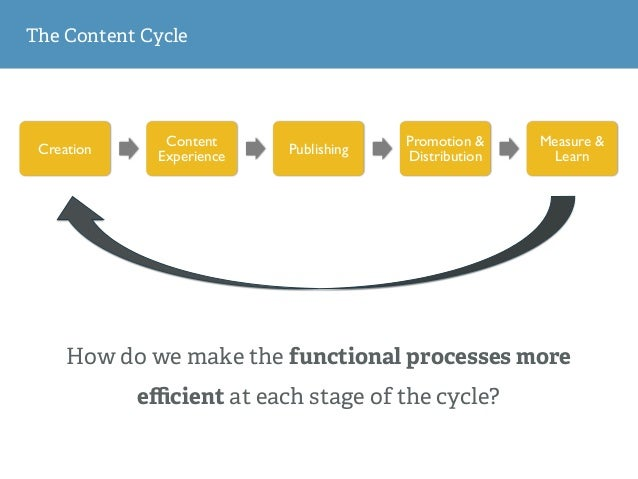 The Content Cycle Creation Content Experience Publishing Promotion & Distribution Measure & Learn How do we make the funct...