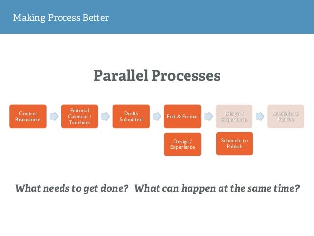 Parallel Processes Making Process Be er Content Brainstorm Editorial Calendar / Timelines Drafts Submitted Edit & Format D...