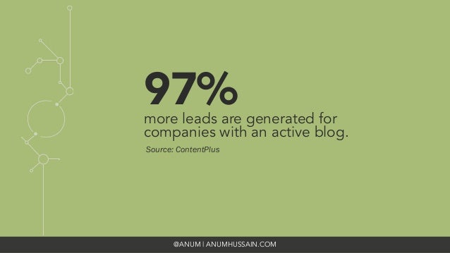 @ANUM | ANUMHUSSAIN.COM 97% more leads are generated for companies with an active blog. Source: ContentPlus