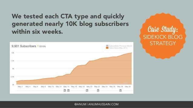 @ANUM | ANUMHUSSAIN.COM We tested each CTA type and quickly generated nearly 10K blog subscribers within six weeks.  Case ...