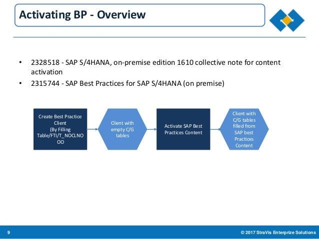 How To Activate S 4 Hana Best Practices 1610