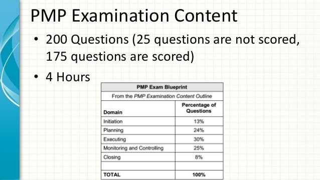 Are You PMP Exam Ready? List of Free PMP Mock Exam Questions w/w Benchmark for the NEW PMP Exam