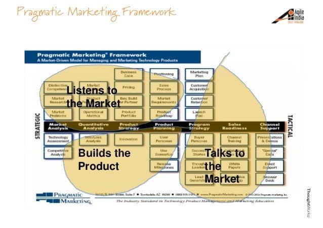 Pragmatic Marketing Wikipedia