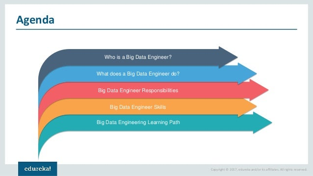 How To Become A Big Data Engineer? Edureka