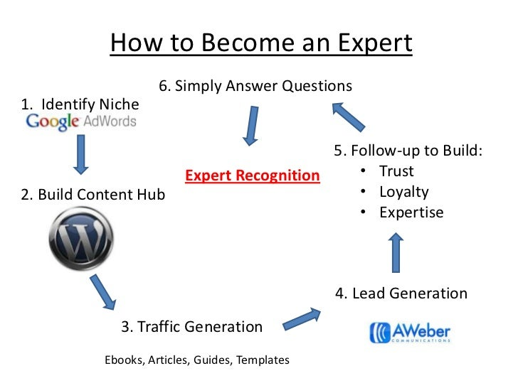 How to Become an Expert<br />6. Simply Answer Questions<br />1.  Identify Niche<br />5. Follow-up to Build:<br /><ul><li>T...