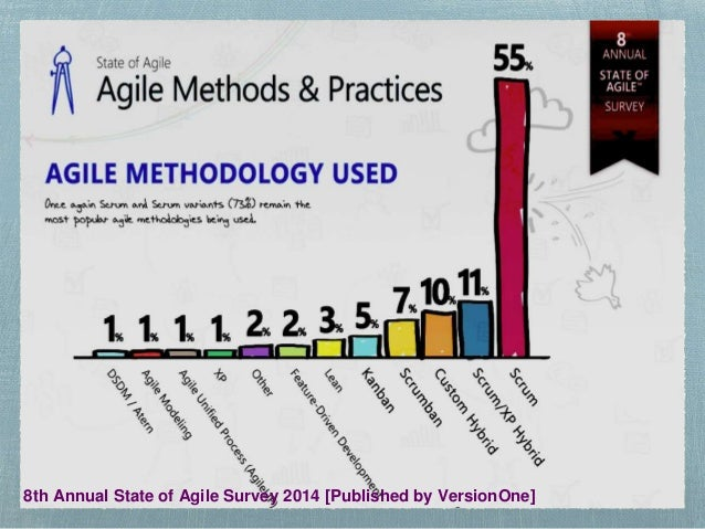 How to Become an Indispensable Scrum Master Slide 3
